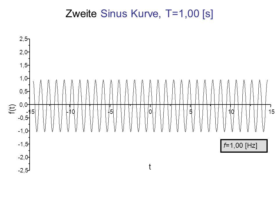 Zweite Sinus Kurve, T=1,00 [s]